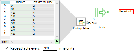 Create - Arrivals Vary by Time